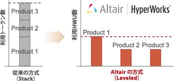 Altairのライセンス方式