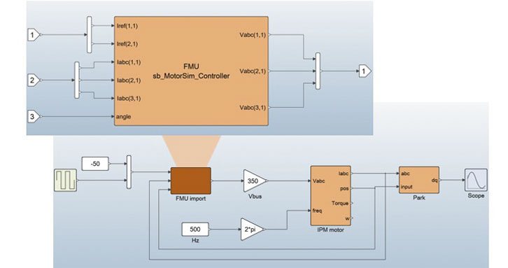 Model exchange or Co-simulation through the Functional Mock-up Interface (FMI)