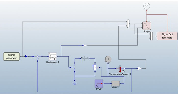 Room temperature control system with Modelica components