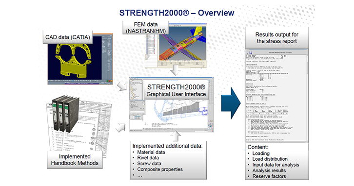 STRENGTH2000® brings together all necessary data according to various handbook methods.