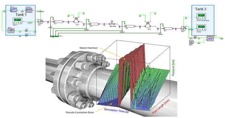 Pressure Oscillation Analysis and Water Hammer Simulation in Piping Systems