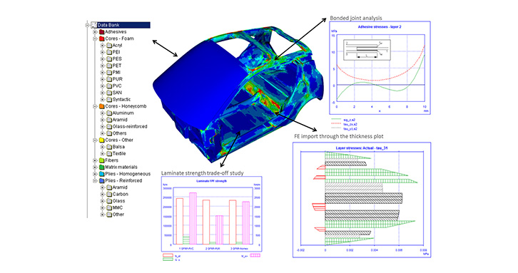 ESAComp analysis and optimization capabilities were used in the design of the Biofore Concept Car.