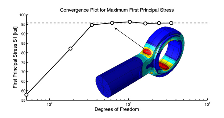 StressCheck checks the stress for convergence ensuring guaranteed reliability