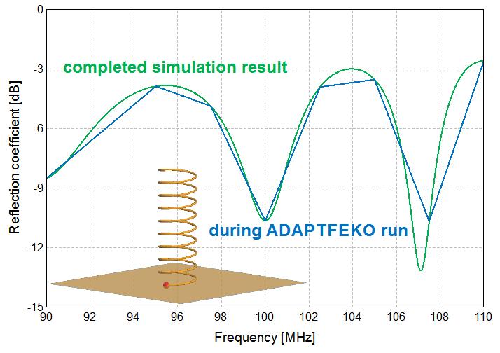 ヘリカルアンテナの反射係数の直交座標グラフ