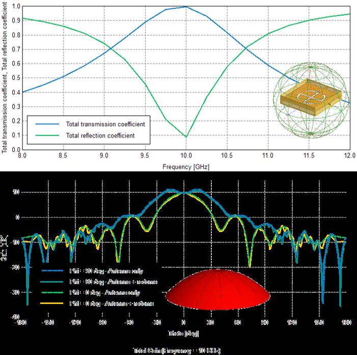 動作周波数10 GHzのアンテナのFSSレドームを特性化サーフェスでモデル化することで、レドームシミュレーションを数分で完了