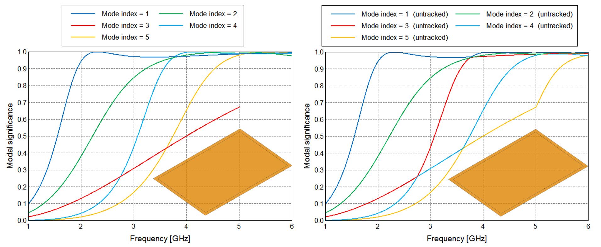完全導体の板に対して行った特性モード解析のモード有意性プロッ