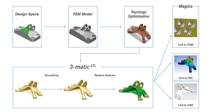 Fast workflow of topology data clean-up. Easy link to 3D Printing, FEA and CAD. Project of TUDelft, KMWE & TNO.