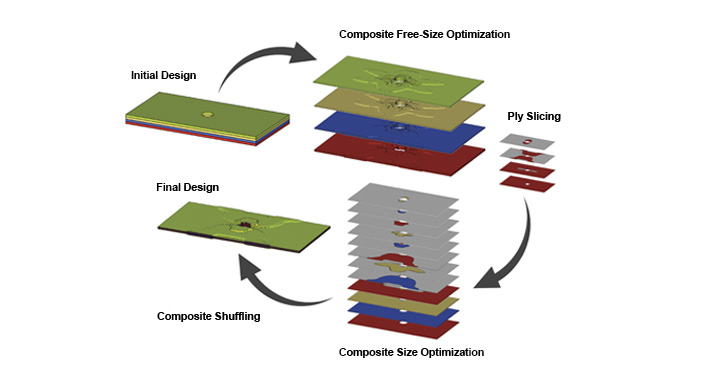 OptiStruct composite optimization process