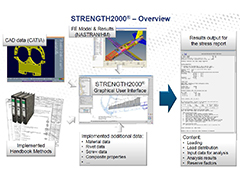 STRENGTH2000 Overview