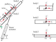 [AOP] 福岡大学 - マルチボディダイナミクスによるテレスコピックブーム型介護リフトの開発と最適設計