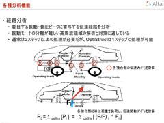 HyperWorks 13.0【OptiStructの振動騒音解析機能】