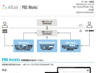 PBS Works データシート
