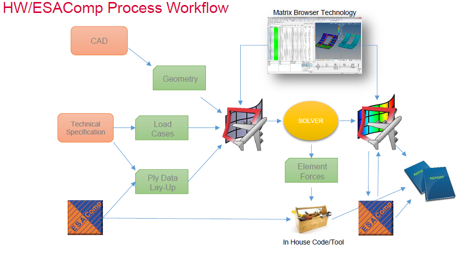 ESAComp-HyperWorks Interface Recommended Workflows