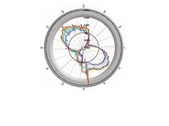 An Aerodynamic Study of Bicycle Wheel Performance Using CFD