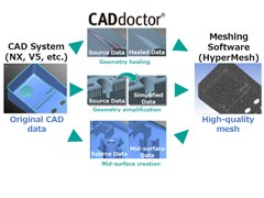 Optimizing Your CAE Data Preparation with HyperMesh and CADdoctor