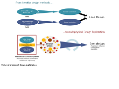 Design Exploration Process for Aerospace Industry