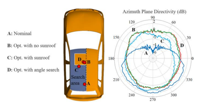 Antenna Placement Optimization for Vehicle-To-Vehicle Communications
