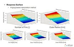 Multi-Objective Optimization Study of LED Light using SC/Tetra and HyperStudy
