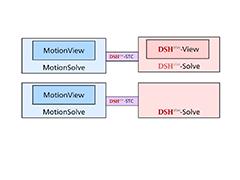 DSHplus + APA Usage Scenarios
