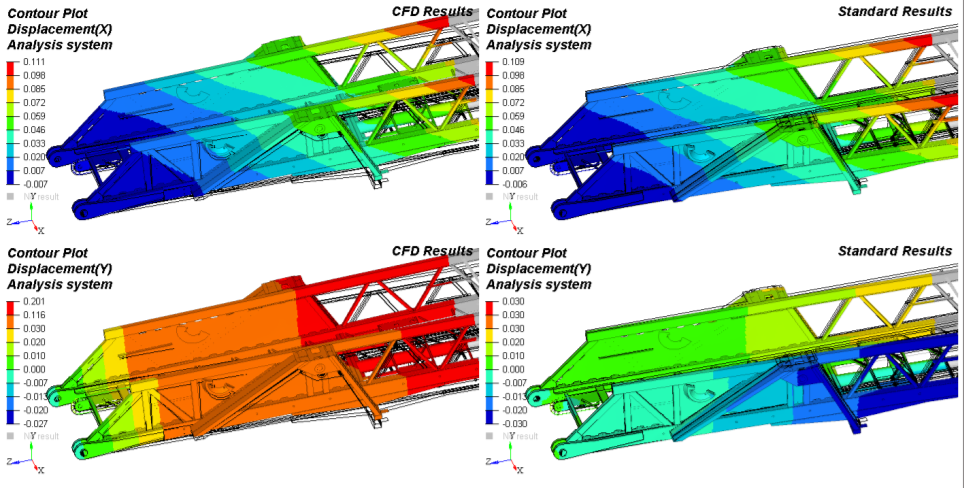Testing Aerial Ladders in FEA: Wind Load Standard Equation vs CFD Wind Tunnel Analysis
