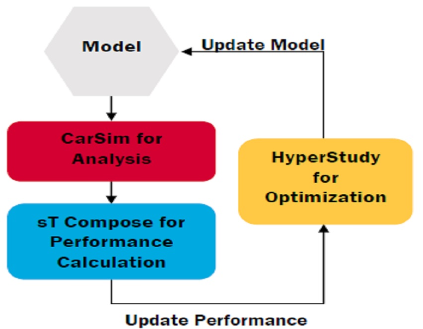 Automated Parameter Tuning for Optimized Vehicle Dynamics Using CarSim and HyperStudy