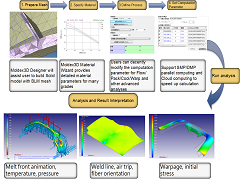 Moldex3D-to-OptiStruct Workflow: The Integration Between Molding Simulation and Structure Analysis