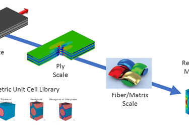 Material Characterization of Continuous Fiber Composites
