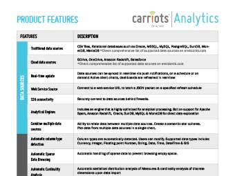 Carriots Analytics Product Features