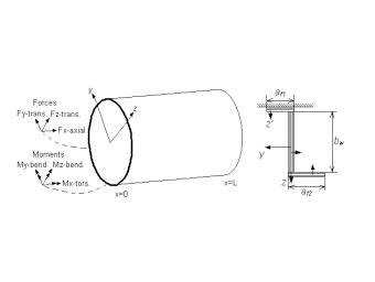 Design-Optimization Of Cylindrical, Layered Composite Structures Using Efficient Laminate Parameterization