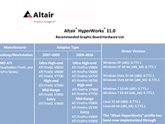 Altair HyperWorks 11.0 Recommended Graphic Board Hardware List