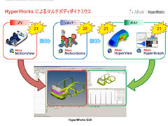 HyperWorks 13.0【MotionSolve/MotionViewの概要と新機能紹介】