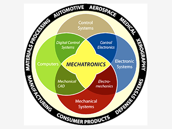Mechatronic Systems Engineering: Altair's Multibody Solutions