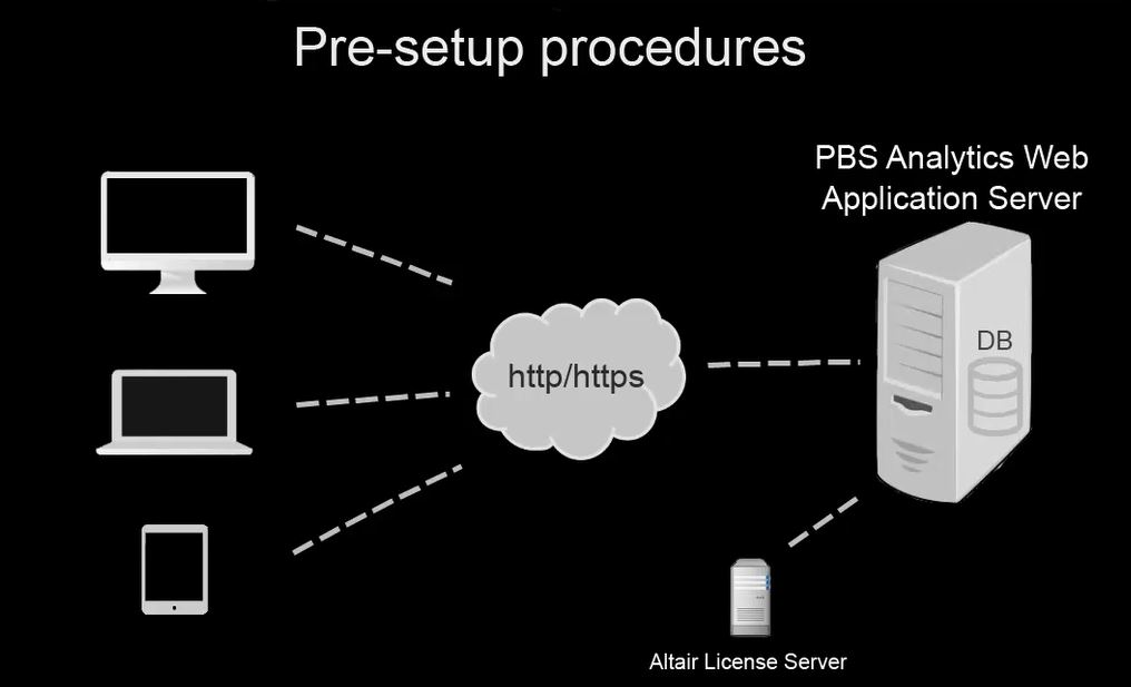 How To: PBS Analytics Installation