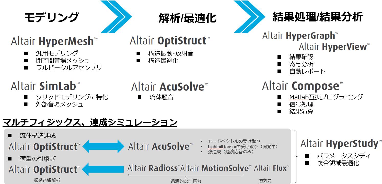 振動騒音解析のプロセス