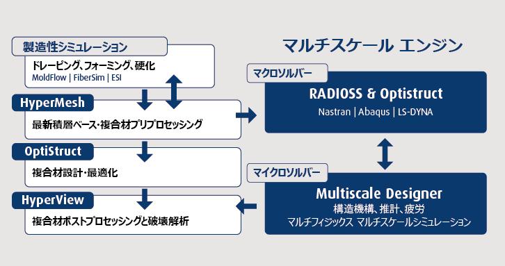 複合材料の材料特性(ヤング率など)算出ツール Multiscale Designer ...