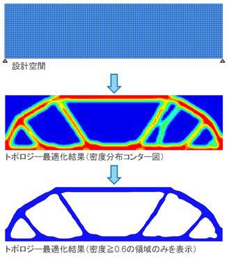 トポロジー最適化結果の材料配置領域の明確化