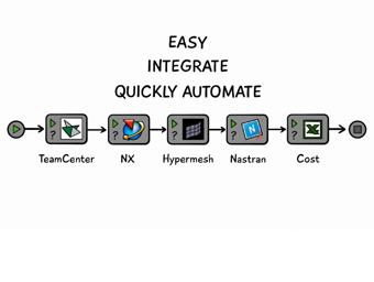 Integrate Engineering Simulation Tools | ModelCenter