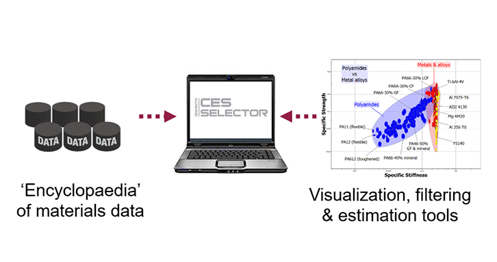 Access to materials data and tools to visualize and interrogate that data