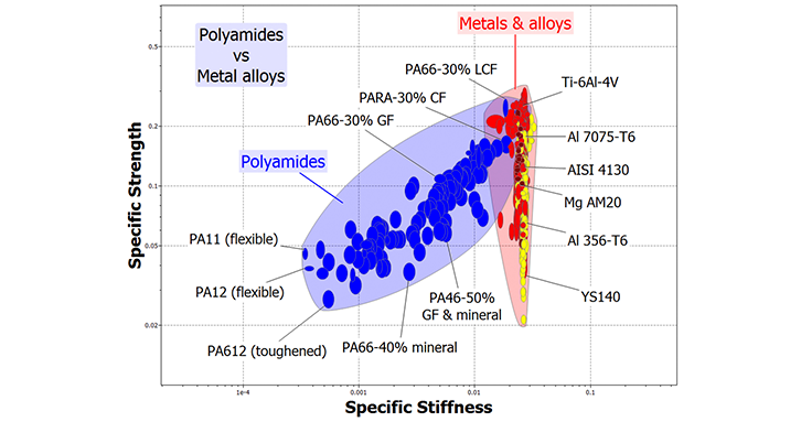 Comparison of polyamides and metal alloys for lightweight applications