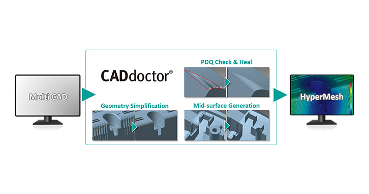 CADdoctor provides a smooth pass from multiple CAD formats to HyperMesh.