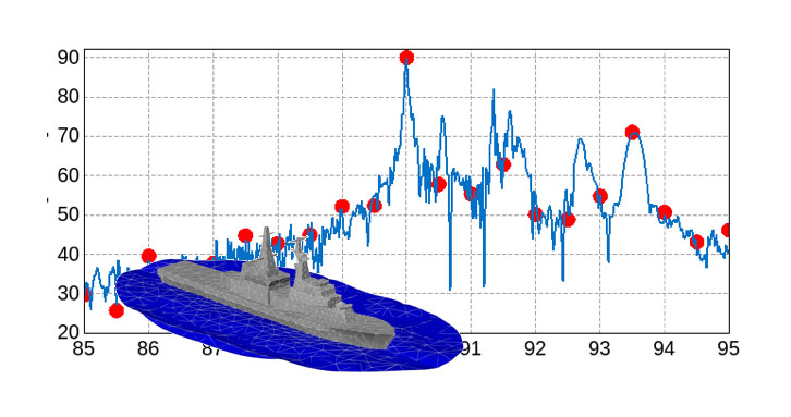 Investigation of wave height on the RCS of a ship