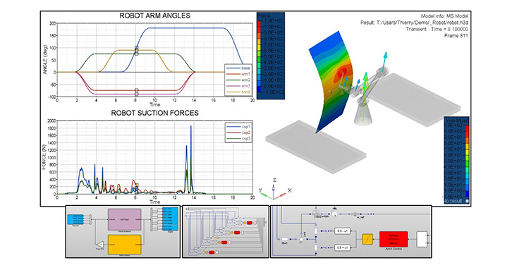 Performance Evaluation using solidThinking Activate™ system simulator for smart manufacturing application