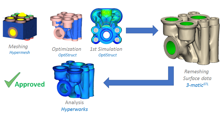 Workflow of pressure valve, from Altair software to STL. Project: Nurmi & VTT