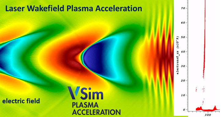 VSim simulates a Gaussian beam laser accelerating electrons.