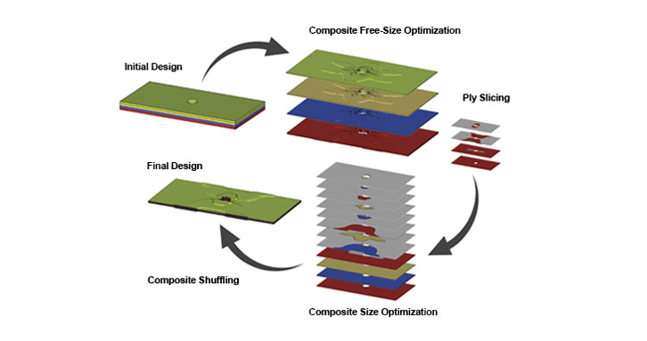 Composites optimization process with OptiStruct