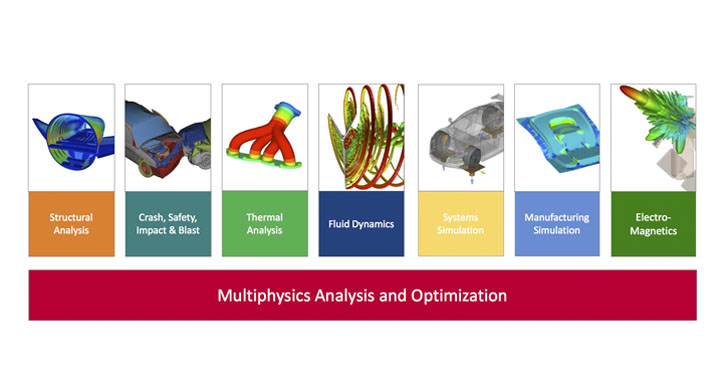 Optimization-enabled multiphysics