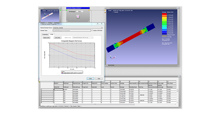 Perform stress-life fatigue calculations for anisotropic materials in nCode DesignLife