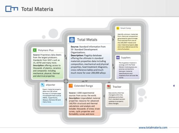 Online Training: Total Materia by Key to Metals