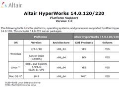Platform Support(稼働環境)- HyperWorks 14.0.120/220