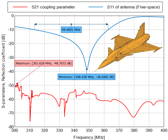 Resource Scaling for Antenna Placement Modeling on a SAAB JAS-39 Gripen Aircraft